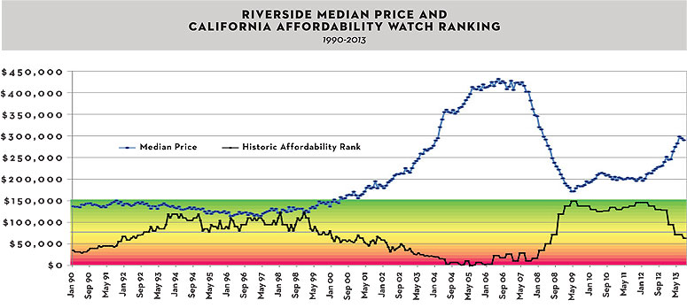 Riverside Median Price and California Affordability Watch Ranking chart