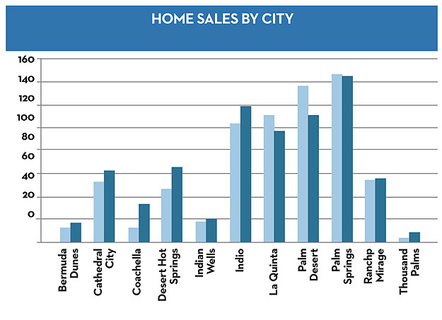 Sales By City - chart