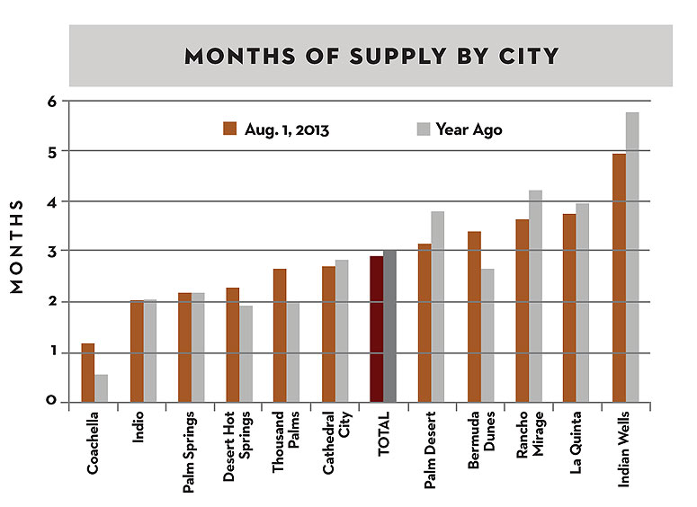 Months of Supply by City