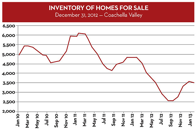 Chart - Inventory of Homes for Sale