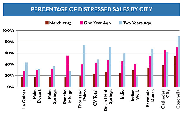 Real Estate Market Watch Percent of Distressed Sales By City